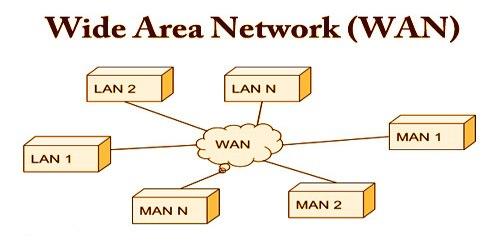 Pengertian WAN (Wide Area Network), Fungsi, Karakteristik, dan  Jenis
