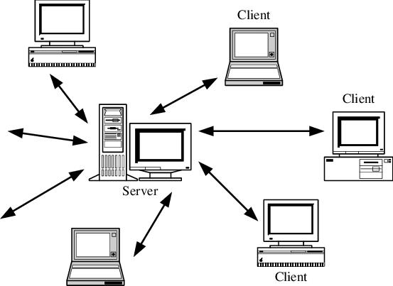 Client Server : Pengertian, Fungsi, dan Cara Kerja